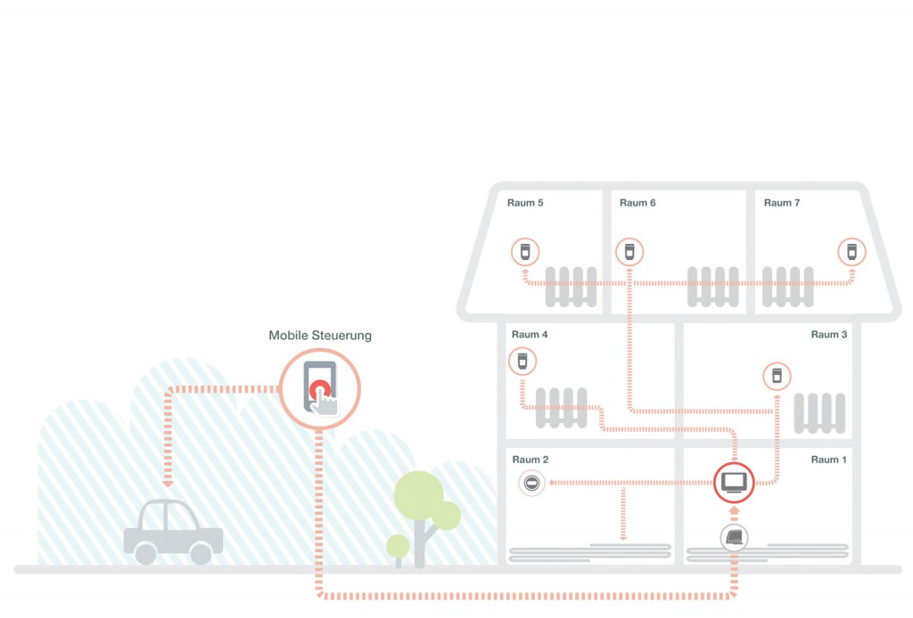 Zusammenspiel Der Komponenten bei Honeywell evohome